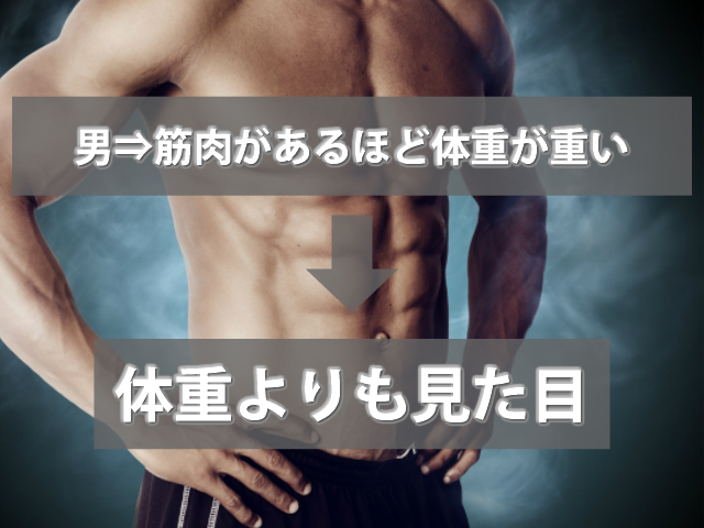 男子は体重よりも見た目で判断