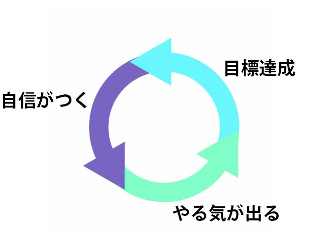 自己効力感のサイクル